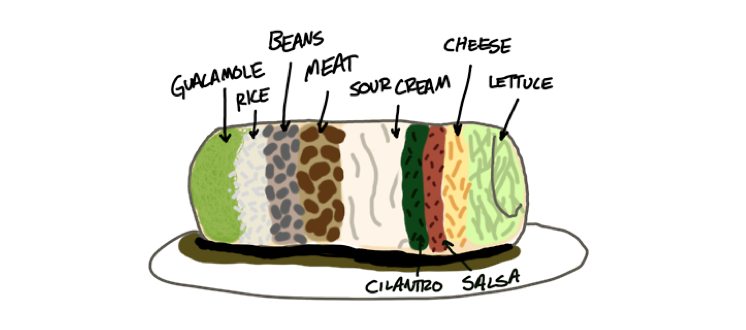 low uniformity burrito