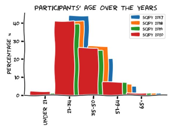 scipy-2020-age-plot