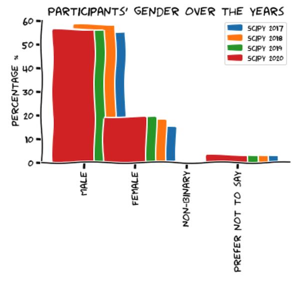 scipy-2020-gender-plot