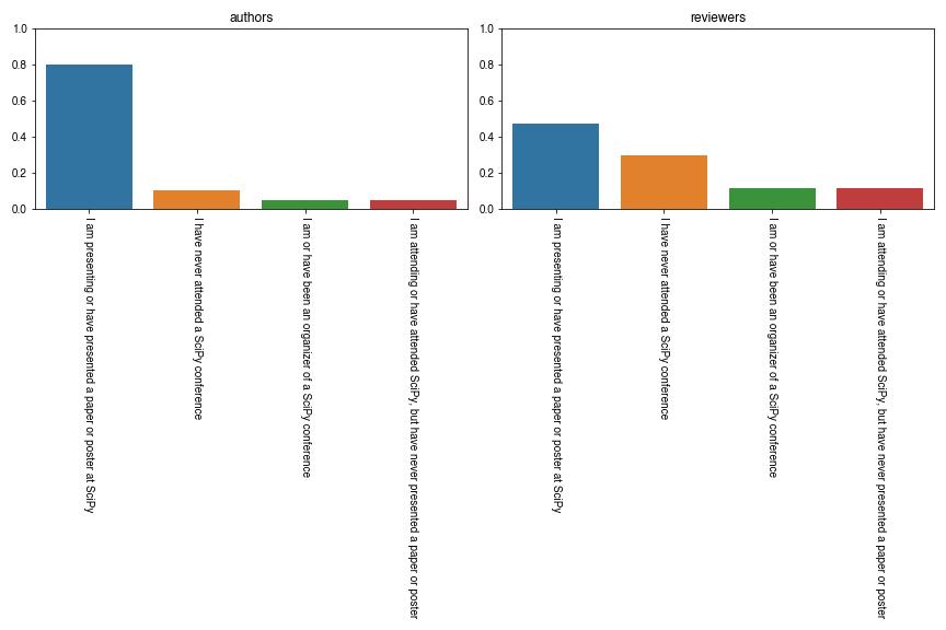scipy-proceedings-2020-conf-plot