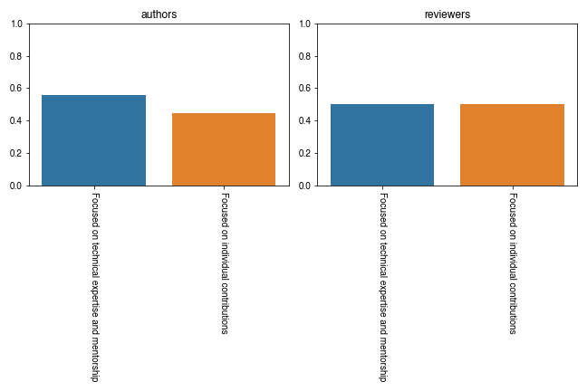 scipy-proceedings-2021-career-stage-plot