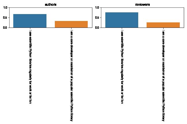 scipy-proceedings-2021-tools-plot